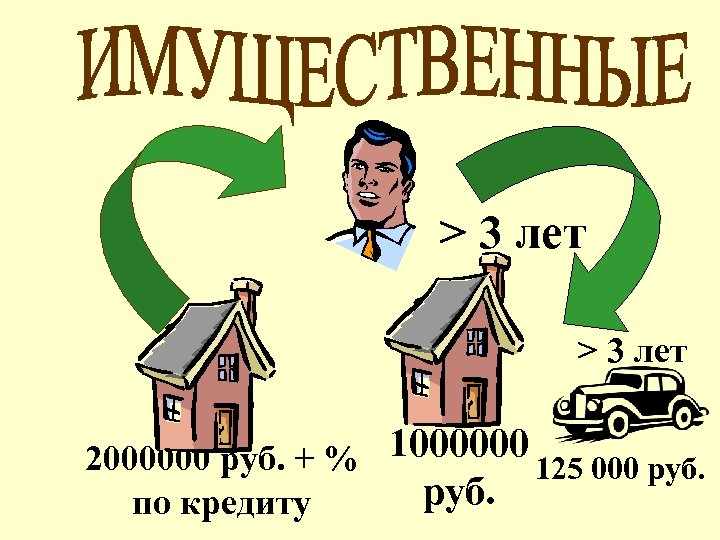 > 3 лет 2000000 руб. + % 1000000 125 000 руб. по кредиту