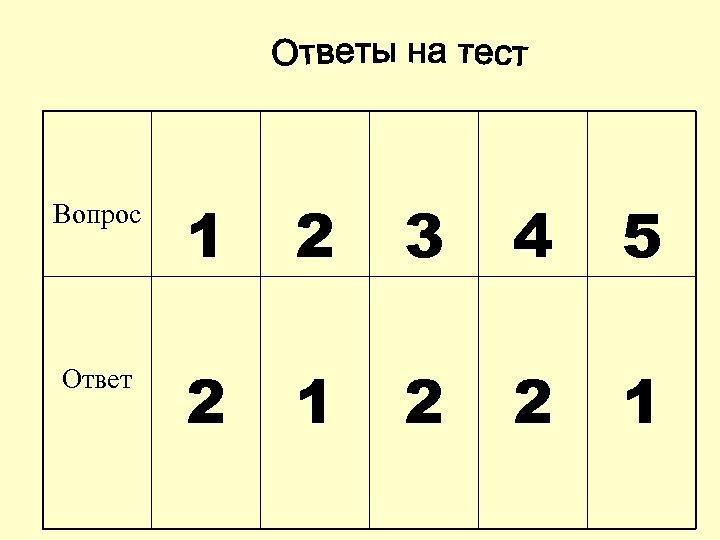 Вопрос 1 2 3 4 5 Ответ 2 1 2 2 1