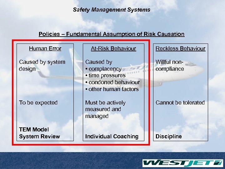 Safety Management Systems Policies – Fundamental Assumption of Risk Causation Human Error At-Risk Behaviour