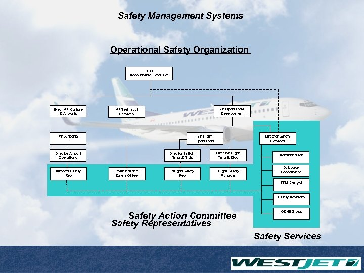 Safety Management Systems Operational Safety Organization CEO Accountable Executive Exec. VP Culture & Airports