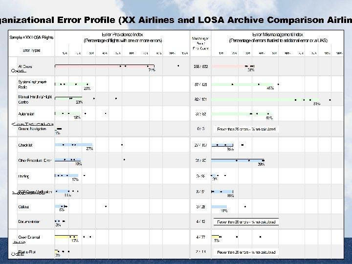 ganizational Error Profile (XX Airlines and LOSA Archive Comparison Airlin LOSA Report