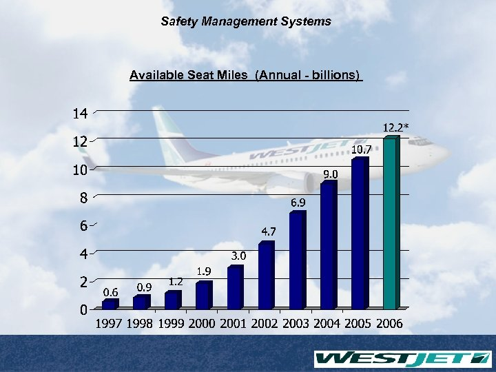 Safety Management Systems Available Seat Miles (Annual - billions)