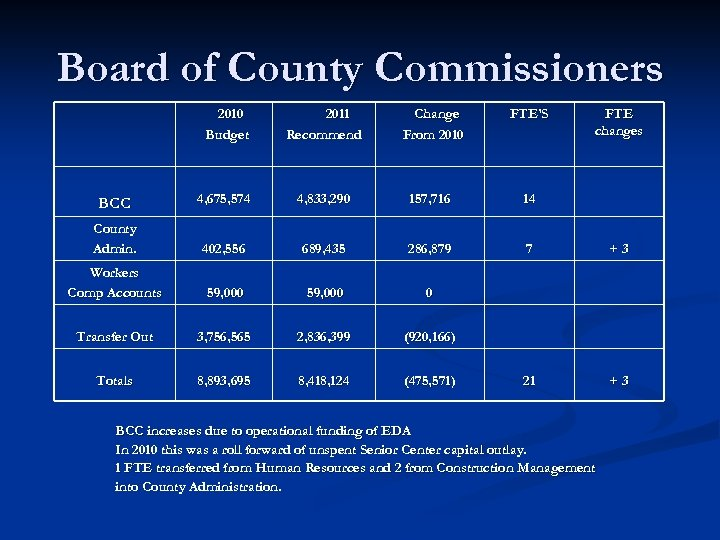 Board of County Commissioners 2010 Budget 2011 Recommend Change From 2010 FTE'S FTE changes