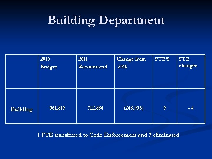 Building Department 2010 Budget Building 961, 819 2011 Recommend 712, 884 Change from 2010