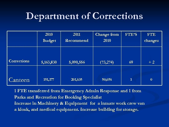 Department of Corrections 2010 Budget 2011 Recommend Change from 2010 FTE'S FTE changes Corrections
