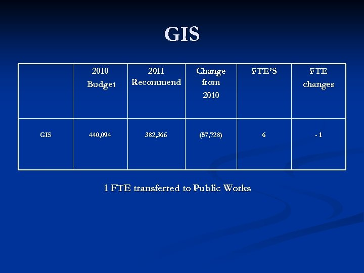 GIS 2010 Budget GIS 2011 Recommend Change from 2010 FTE'S FTE changes 440, 094