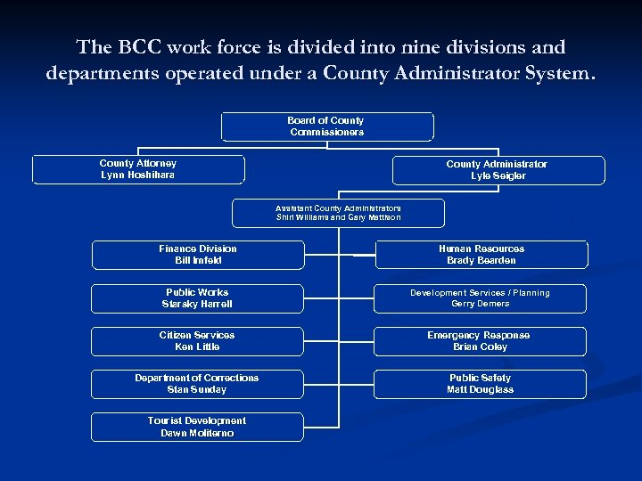 The BCC work force is divided into nine divisions and departments operated under a