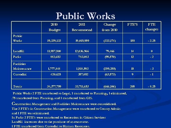 Public Works 2010 Budget 2011 Recommend Change from 2010 FTE'S FTE changes Public Works
