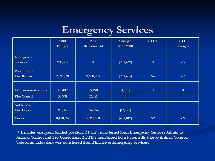 Emergency Services 2010 Budget 2011 Recommend Change from 2010 FTE'S FTE changes Emergency Services