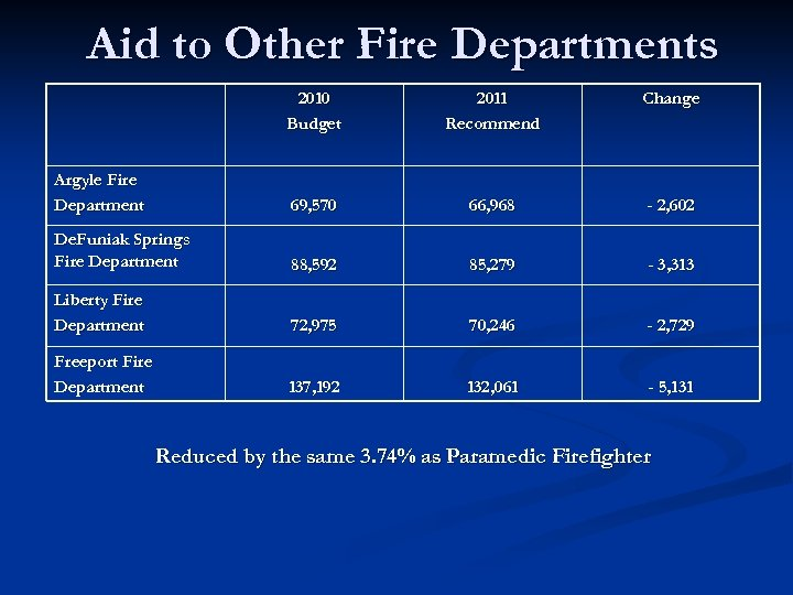Aid to Other Fire Departments 2010 Budget 2011 Recommend Change Argyle Fire Department 69,