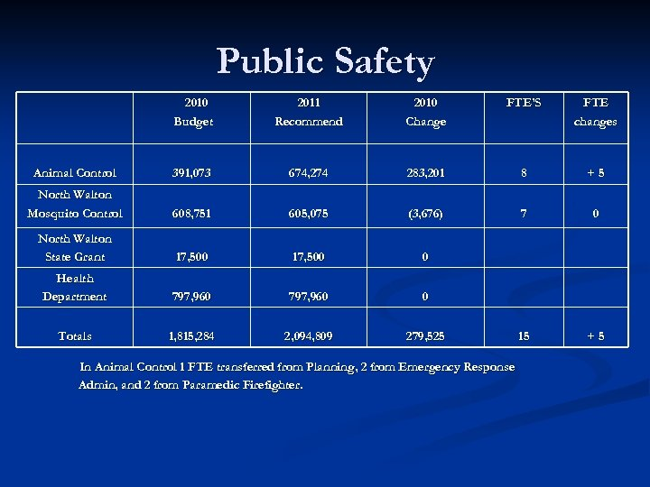 Public Safety 2010 Budget 2011 Recommend 2010 Change FTE'S FTE changes Animal Control 391,