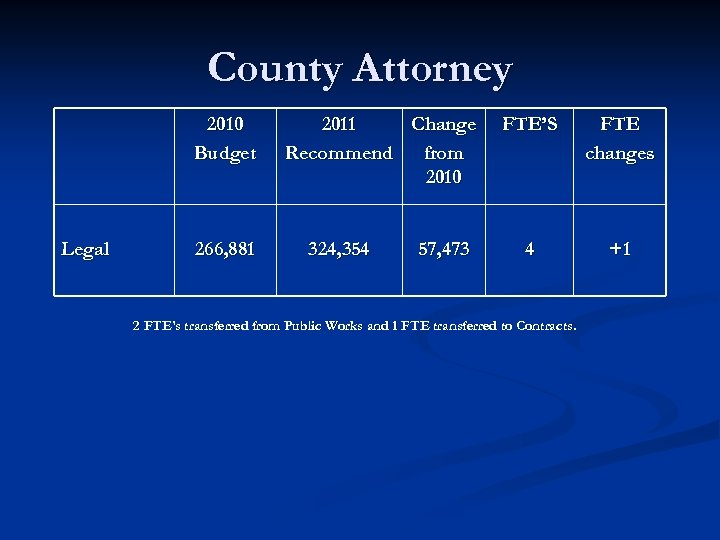 County Attorney 2010 Budget Legal 266, 881 2011 Change Recommend from 2010 324, 354