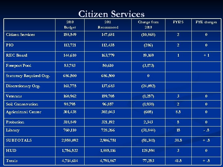2010 Budget Citizen Services 2011 Recommend Change from 2010 FTE'S FTE changes Citizen Services