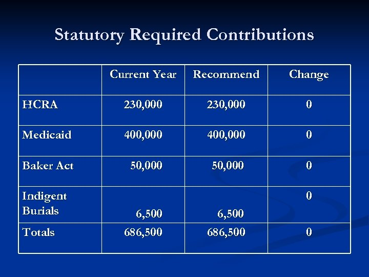 Statutory Required Contributions Current Year Recommend Change HCRA 230, 000 0 Medicaid 400, 000