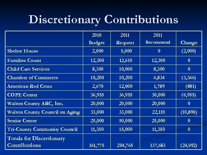 Discretionary Contributions 2010 Budget 2011 Request Recommend Change Shelter House 2, 000 5, 000