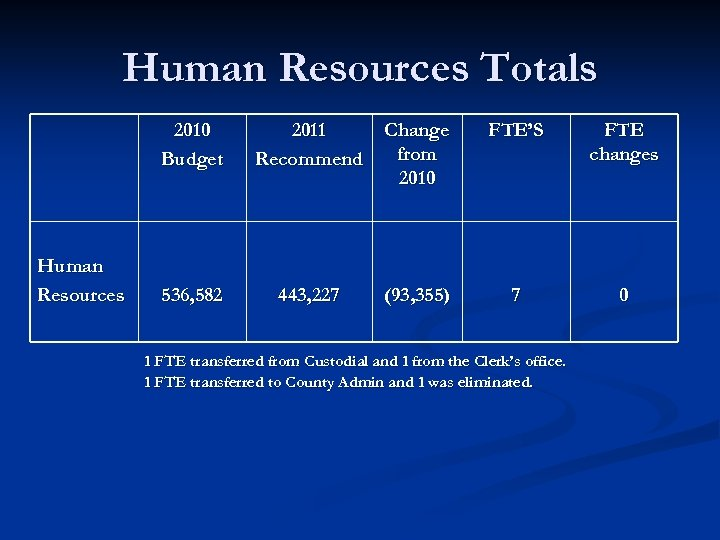 Human Resources Totals 2010 Budget Human Resources 2011 Recommend Change from 2010 FTE'S FTE
