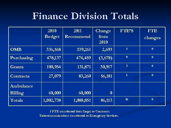 Finance Division Totals 2010 Budget 2011 Recommend Change from 2010 FTE'S FTE changes OMB