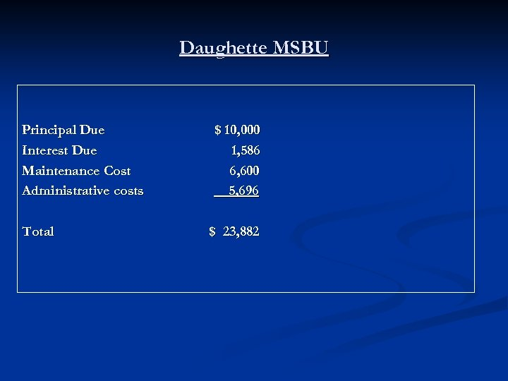 Daughette MSBU Principal Due Interest Due Maintenance Cost Administrative costs Total $ 10, 000