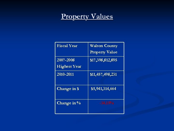 Property Values Fiscal Year Walton County Property Value 2007 -2008 Highest Year $17, 398,