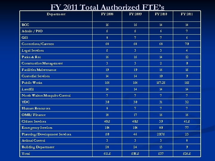 FY 2011 Total Authorized FTE's Department FY 2008 FY 2009 FY 2010 FY 2011