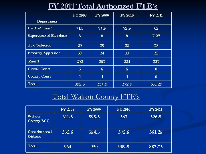 FY 2011 Total Authorized FTE's FY 2008 FY 2009 FY 2010 FY 2011 71.