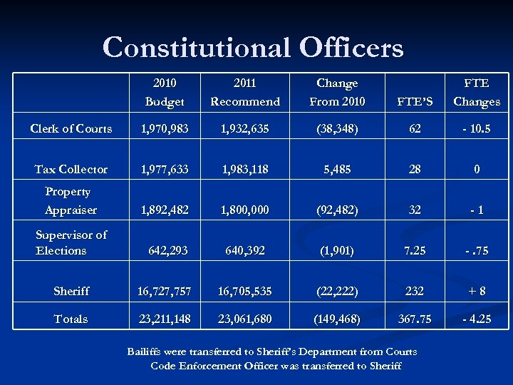 Constitutional Officers 2010 Budget 2011 Recommend Change From 2010 FTE'S FTE Changes Clerk of