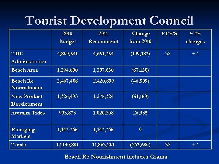 Tourist Development Council 2010 Budget 2011 Recommend Change from 2010 FTE'S FTE changes TDC