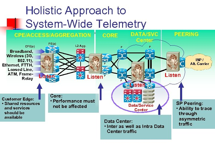 Holistic Approach to System-Wide Telemetry CPE/ACCESS/AGGREGATION PE(s) CPE(s) Broadband, Wireless (3 G, 802. 11),