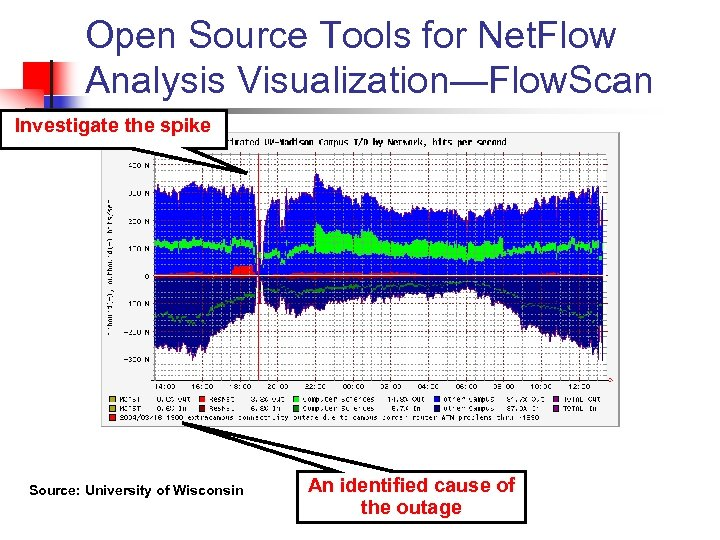 Open Source Tools for Net. Flow Analysis Visualization—Flow. Scan Investigate the spike Source: University
