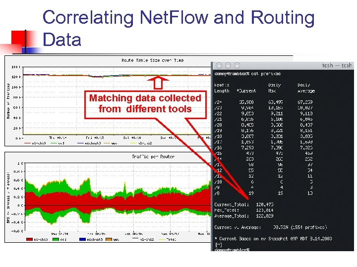 Correlating Net. Flow and Routing Data Matching data collected from different tools