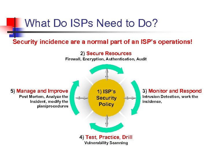 What Do ISPs Need to Do? Security incidence are a normal part of an