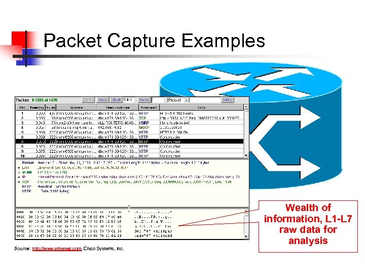 Packet Capture Examples Wealth of information, L 1 -L 7 raw data for analysis