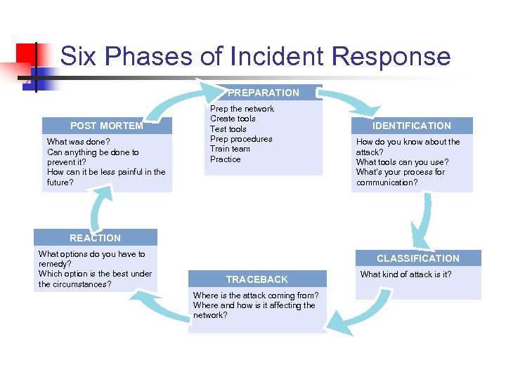 Six Phases of Incident Response PREPARATION POST MORTEM What was done? Can anything be
