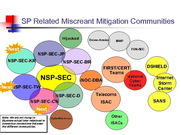 SP Related Miscreant Mitigation Communities Hijacked Next Drone-Armies MWP FUN-SEC NSP-SEC-JP NSP-SEC-KR NSP-SEC-BR NSP-SEC