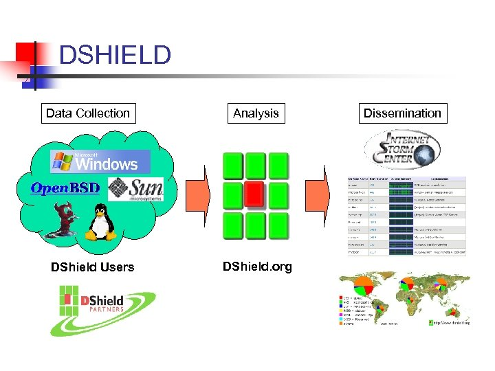 DSHIELD Data Collection DShield Users Analysis DShield. org Dissemination