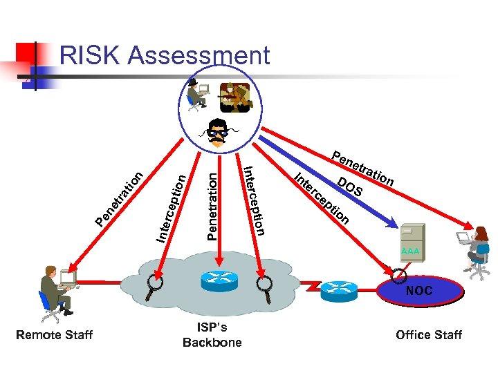 RISK Assessment Penetration rcep Inte tra tio Pe ne eption Interc n Pe In