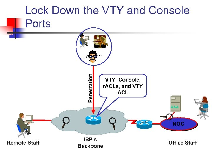 Penetration Lock Down the VTY and Console Ports VTY, Console, r. ACLs, and VTY