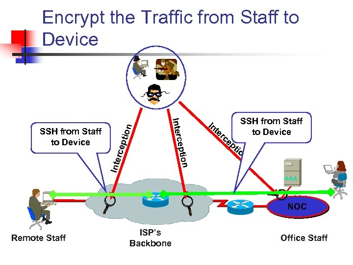 rcep Inte eption Interc SSH from Staff to Device tion Encrypt the Traffic from