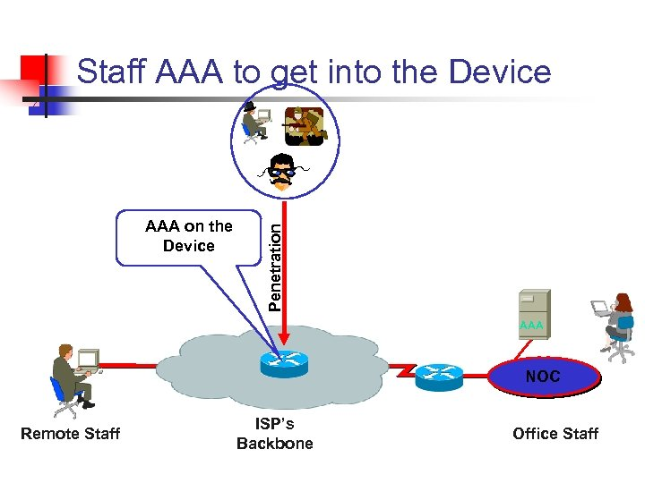 AAA on the Device Penetration Staff AAA to get into the Device AAA NOC