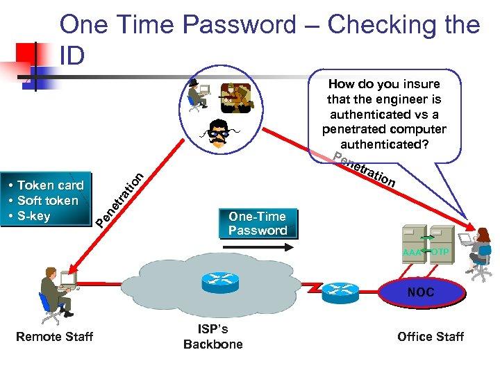 One Time Password – Checking the ID n tra tio Pe ne • Token