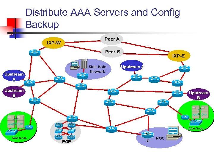 Distribute AAA Servers and Config Backup Peer A IXP-W Peer B Sink Hole Network