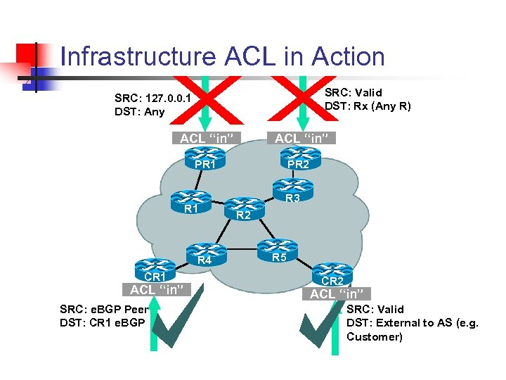 Infrastructure ACL in Action SRC: Valid DST: Rx (Any R) SRC: 127. 0. 0.