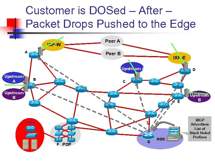Customer is DOSed – After – Packet Drops Pushed to the Edge IXP-W A