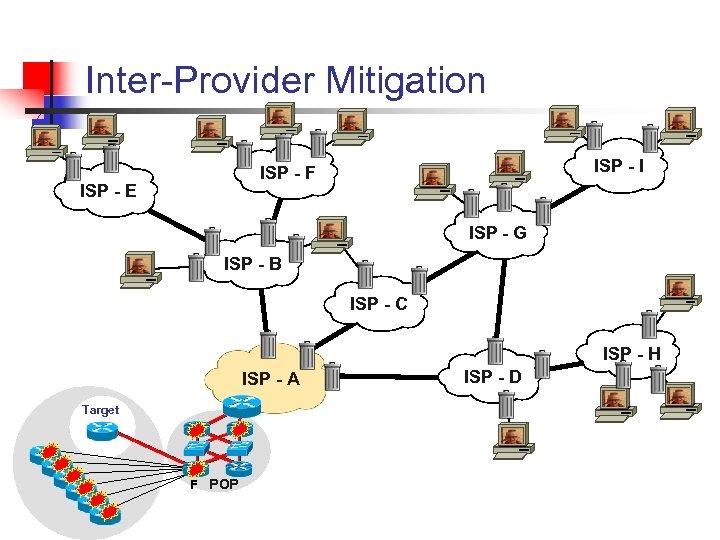 Inter-Provider Mitigation ISP - I ISP - F ISP - E ISP - G
