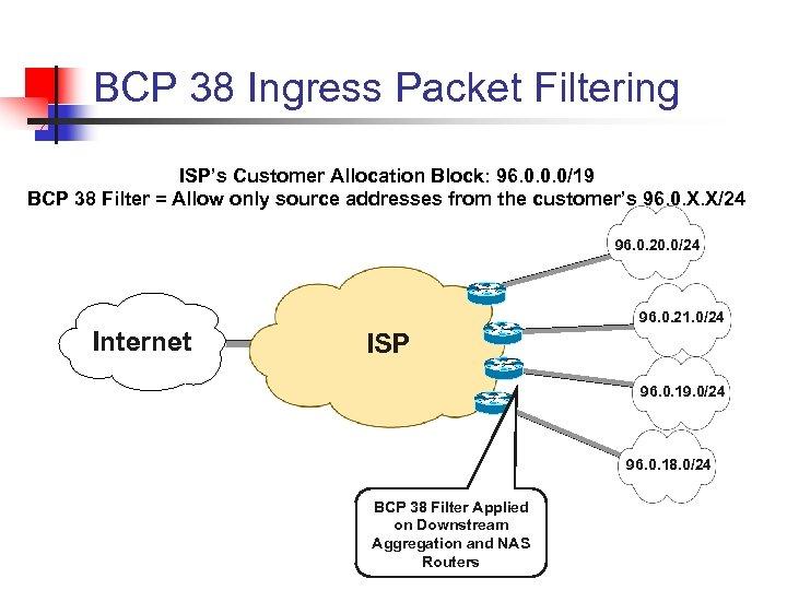 BCP 38 Ingress Packet Filtering ISP's Customer Allocation Block: 96. 0. 0. 0/19 BCP