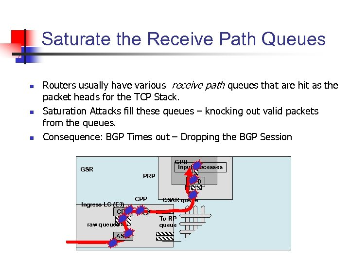 Saturate the Receive Path Queues n n n Routers usually have various receive path