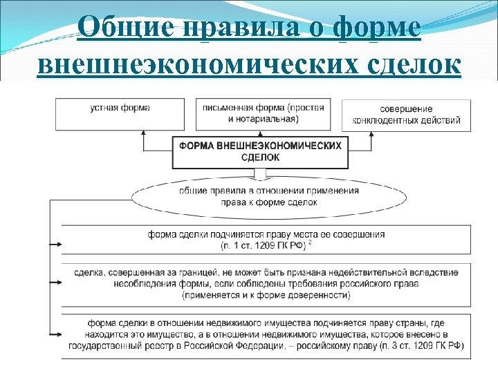 Общие правила о форме внешнеэкономических сделок