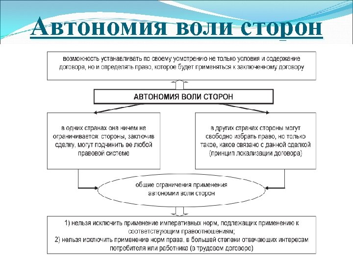 Автономия воли сторон