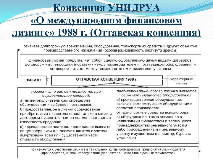 Конвенция УНИДРУА «О международном финансовом лизинге» 1988 г. (Оттавская конвенция)