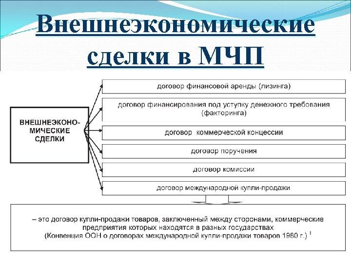 Внешнеэкономические сделки в МЧП